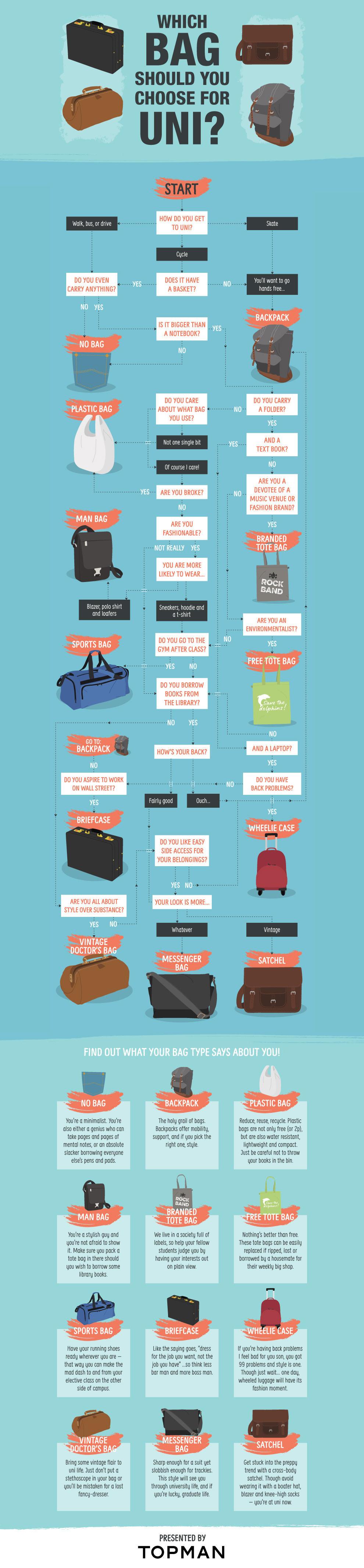 Wk4-f-students-bags-infographics